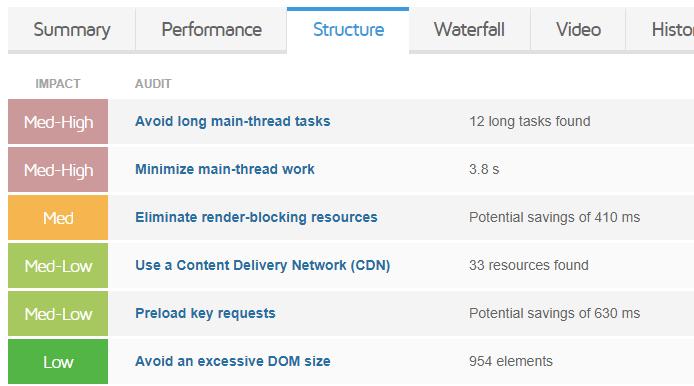 تغییران GTmetrix؛ چرا رتبه عملکرد سایت من کاهش یافته؟ 18