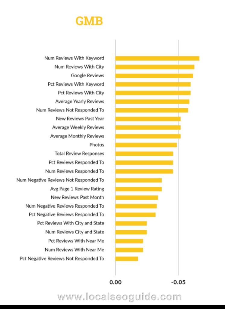 بزرگترین فاکتور برای سئوی محلی در سال ۲۰۱۷ کدام است 7