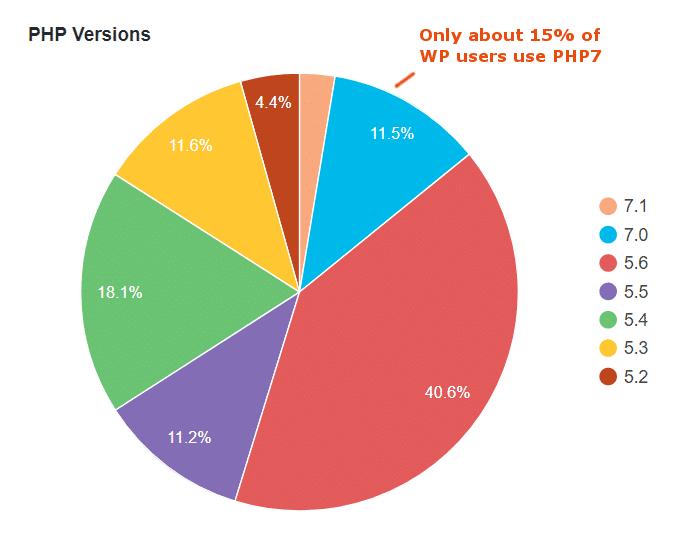 نحوه ارتقای نسخه php سرور و تست سازگاری قالب و افزونههای وردپرس با آن 12