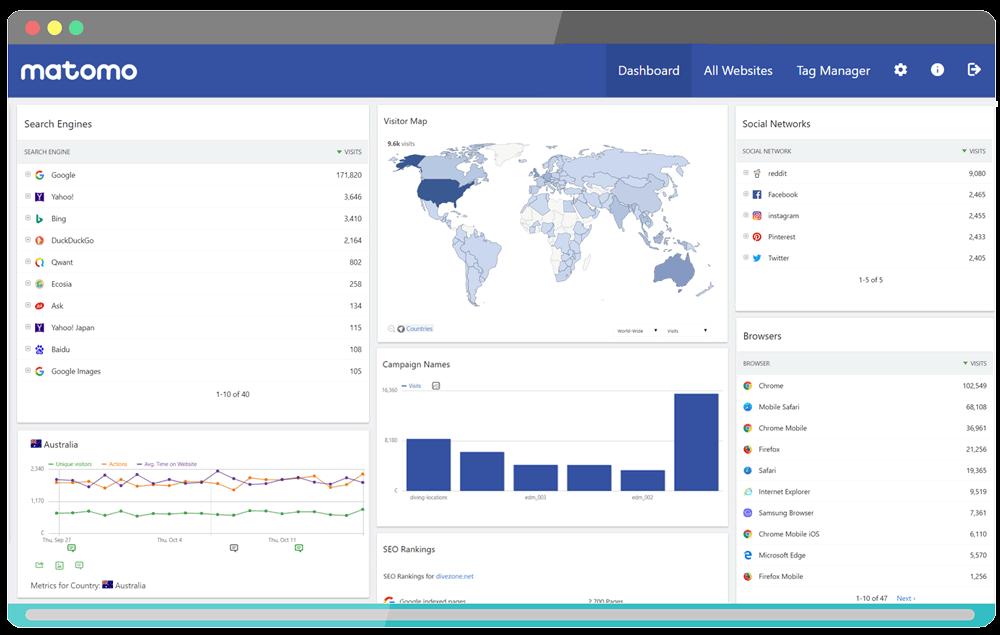 Matomo Analytics؛ برترین جایگزین گوگل آنالتیکز برای تجزیه و تحلیل بازدیدهای سایت 10