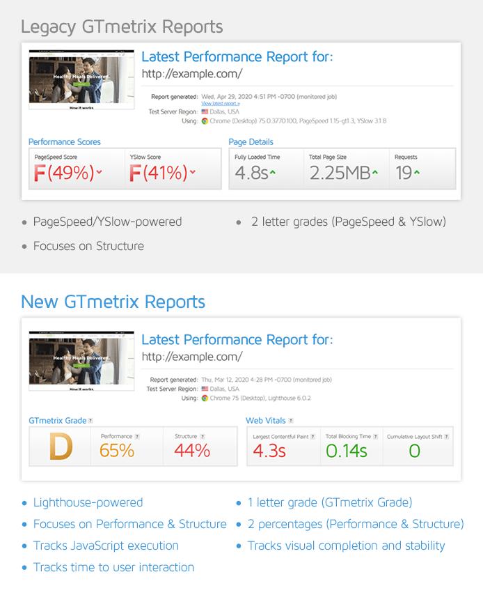 تغییران GTmetrix؛ چرا رتبه عملکرد سایت من کاهش یافته؟ 17