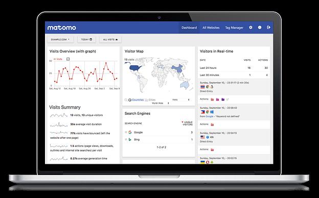Matomo Analytics؛ برترین جایگزین گوگل آنالتیکز برای تجزیه و تحلیل بازدیدهای سایت 17