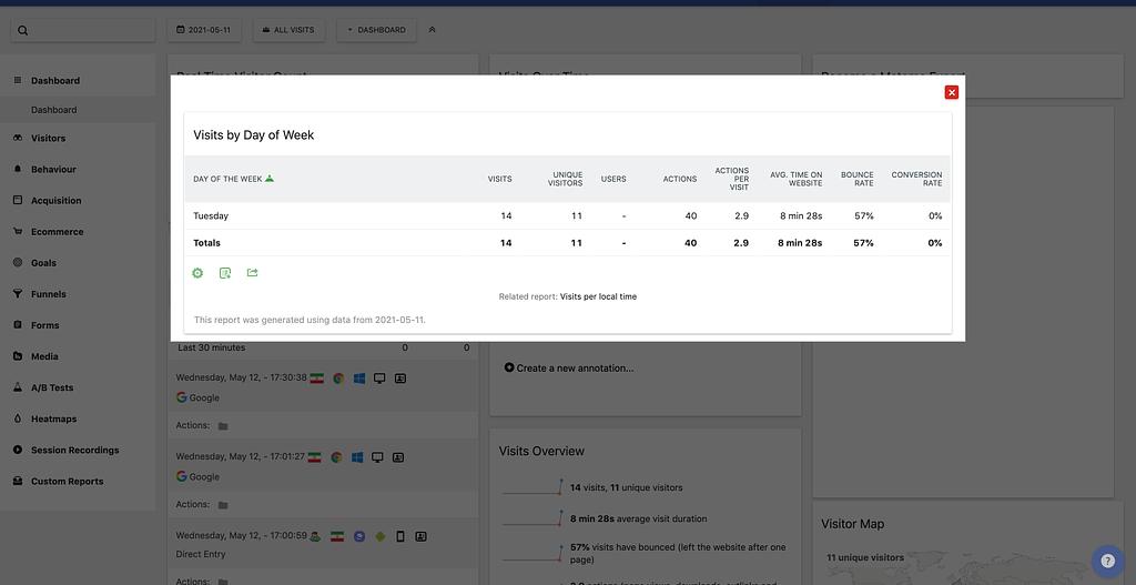 Matomo Analytics؛ برترین جایگزین گوگل آنالتیکز برای تجزیه و تحلیل بازدیدهای سایت 13