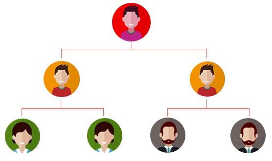 راهنمای کامل راهاندازی بازاریابی شبکه ای با وردپرس 13