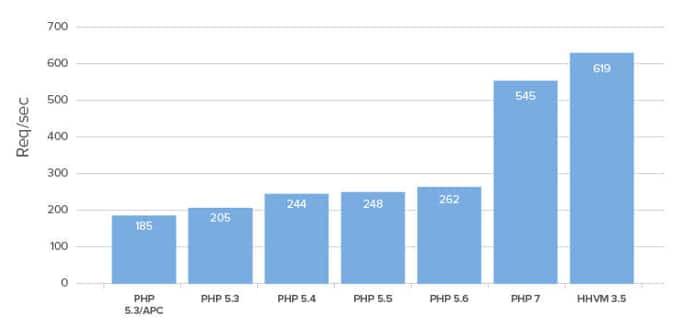 نحوه ارتقای نسخه php سرور و تست سازگاری قالب و افزونههای وردپرس با آن 13