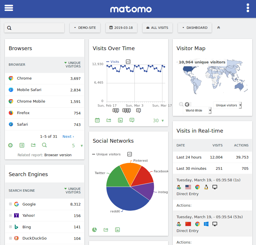 Matomo Analytics؛ برترین جایگزین گوگل آنالتیکز برای تجزیه و تحلیل بازدیدهای سایت 11