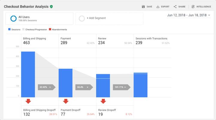 چگونه نرخ فروش محصولات در ووکامرس را افزایش دهیم 3